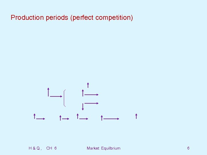 Production periods (perfect competition) H&Q, CH 6 Market Equilbrium 6