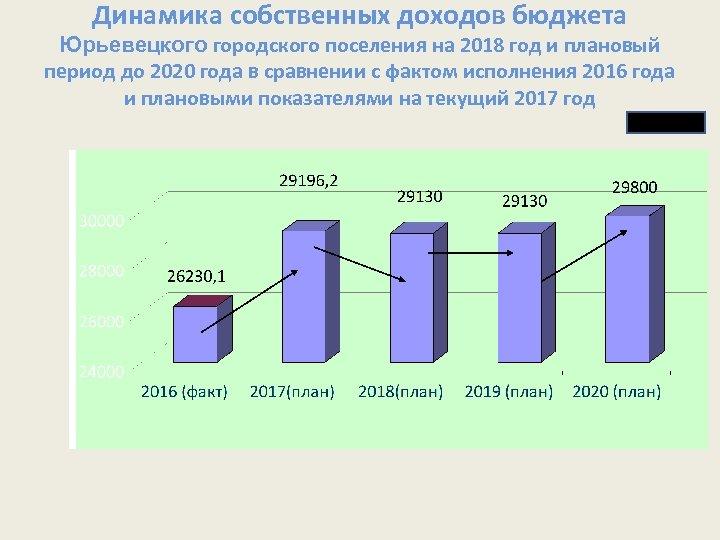 Динамика собственных доходов бюджета Юрьевецкого городского поселения на 2018 год и плановый период до