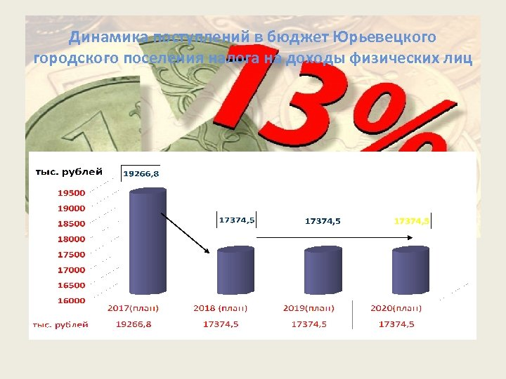 Динамика поступлений в бюджет Юрьевецкого городского поселения налога на доходы физических лиц