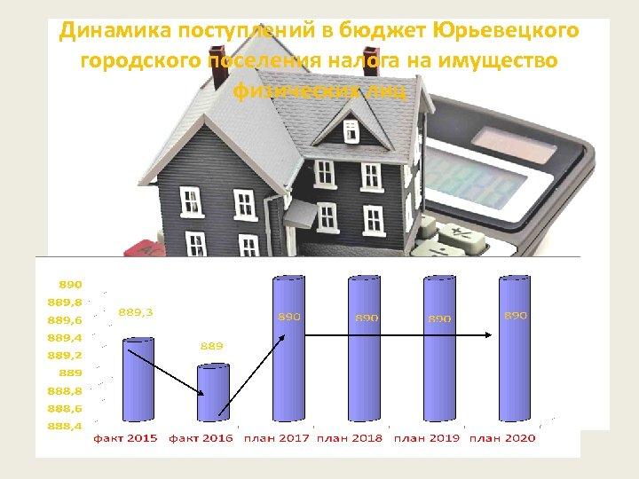 Динамика поступлений в бюджет Юрьевецкого городского поселения налога на имущество физических лиц