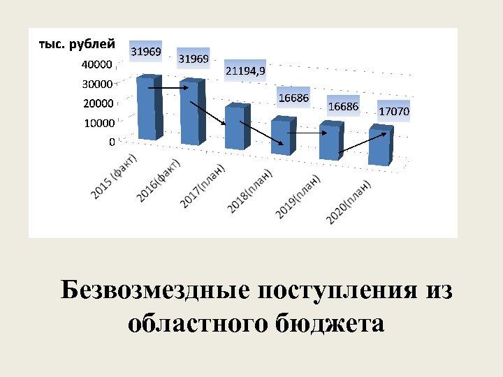 Безвозмездные поступления из областного бюджета