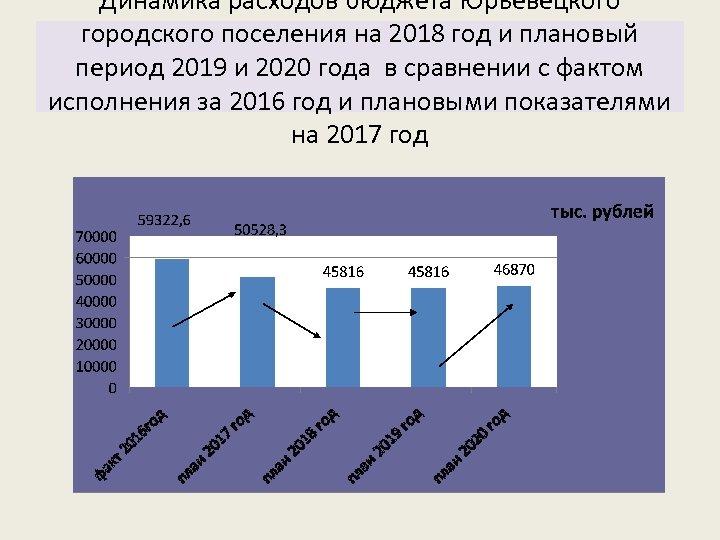 Динамика расходов бюджета Юрьевецкого городского поселения на 2018 год и плановый период 2019 и