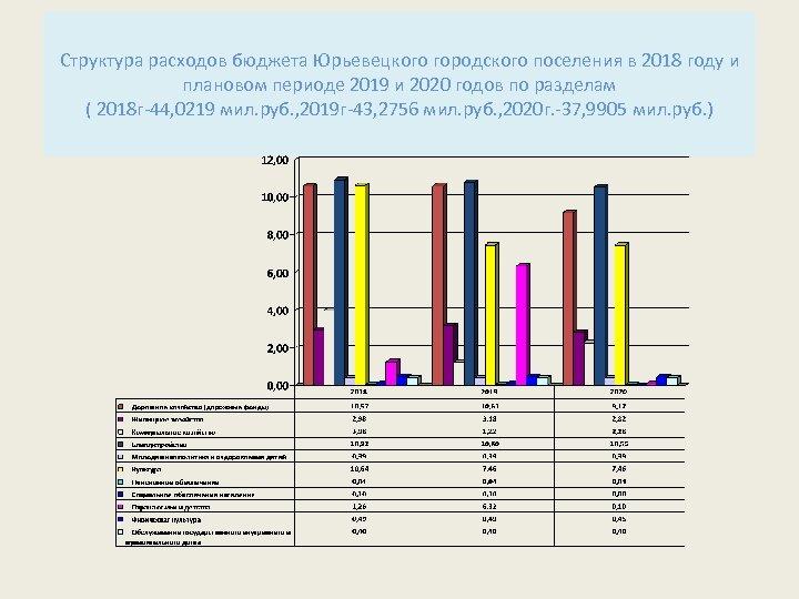 Структура расходов бюджета Юрьевецкого городского поселения в 2018 году и плановом периоде 2019 и