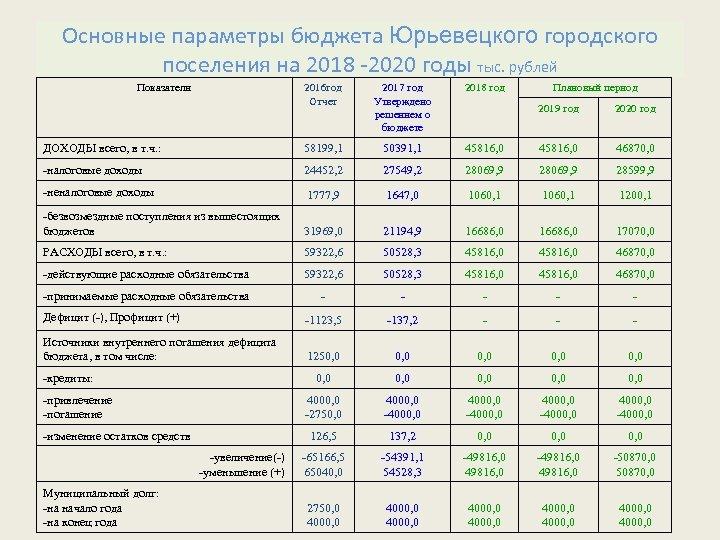 Основные параметры бюджета Юрьевецкого городского поселения на 2018 -2020 годы тыс. рублей Показатели 2016