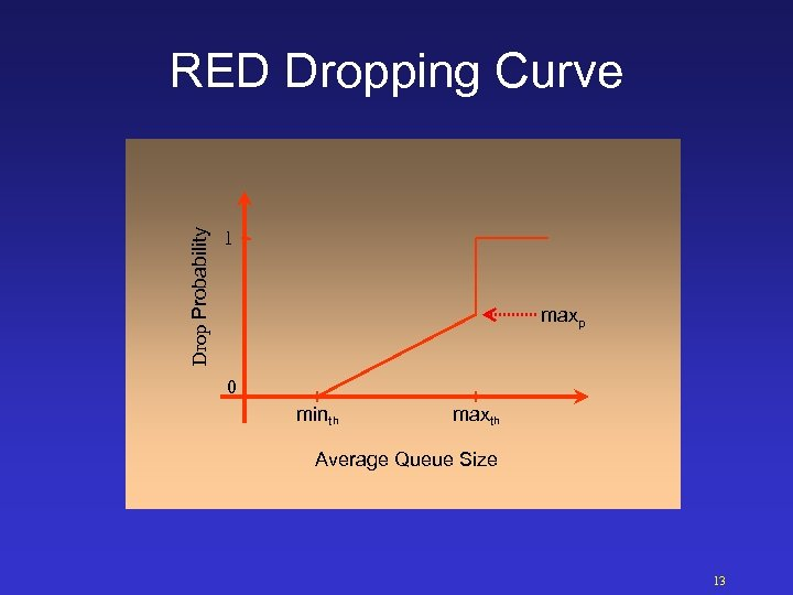 Drop Probability RED Dropping Curve 1 maxp 0 minth maxth Average Queue Size 13