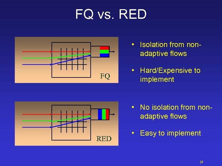 FQ vs. RED • Isolation from nonadaptive flows FQ • Hard/Expensive to implement •