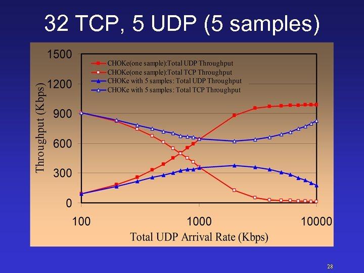32 TCP, 5 UDP (5 samples) 28