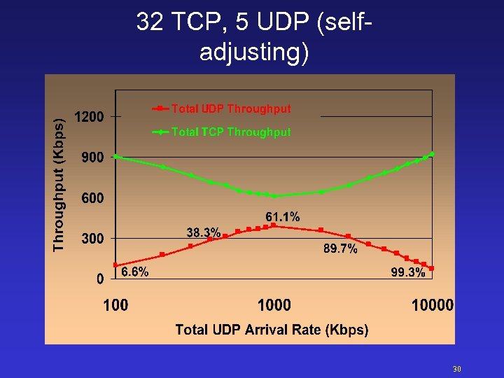 32 TCP, 5 UDP (selfadjusting) 30
