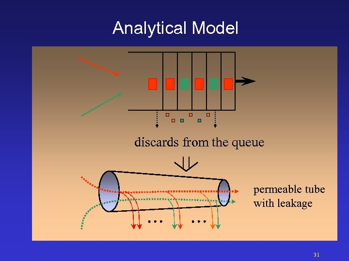 Analytical Model discards from the queue permeable tube with leakage 31