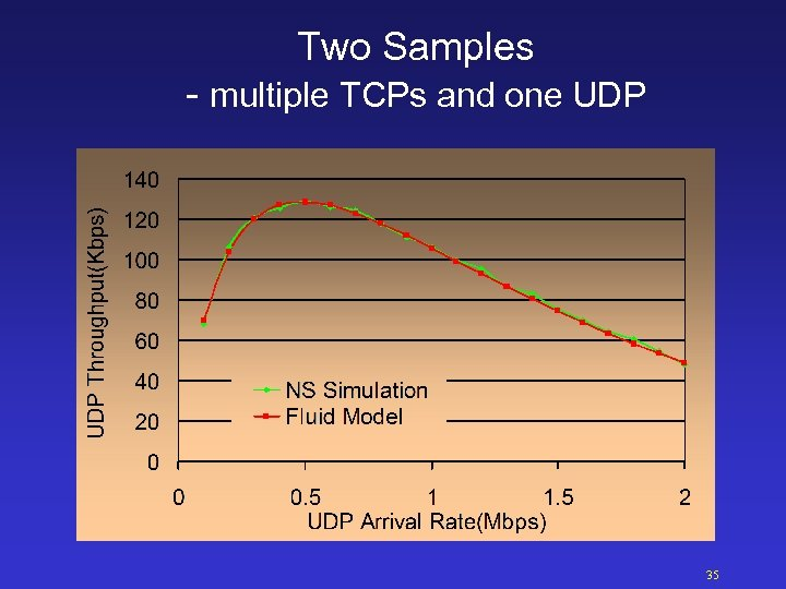 Two Samples - multiple TCPs and one UDP 35