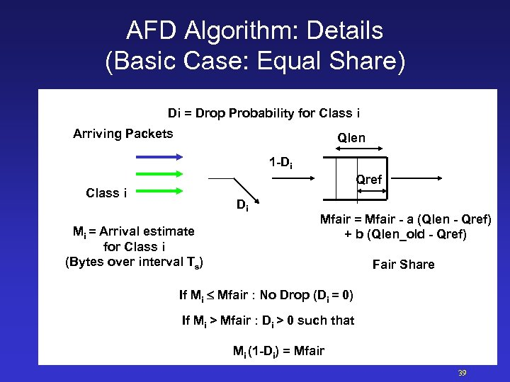 AFD Algorithm: Details (Basic Case: Equal Share) Di = Drop Probability for Class i