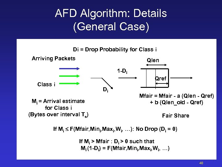 AFD Algorithm: Details (General Case) Di = Drop Probability for Class i Arriving Packets