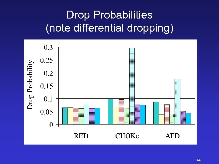 Drop Probabilities (note differential dropping) 44