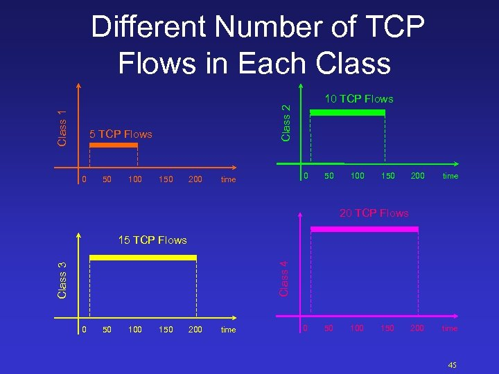 Different Number of TCP Flows in Each Class 2 Class 1 10 TCP Flows