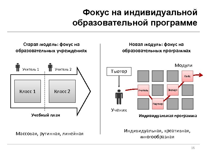 Фокус на индивидуальной образовательной программе Старая модель: фокус на образовательных учреждениях Учитель 1 Учитель