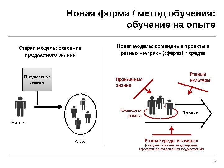 Новая форма / метод обучения: обучение на опыте Старая модель: освоение предметного знания Предметное