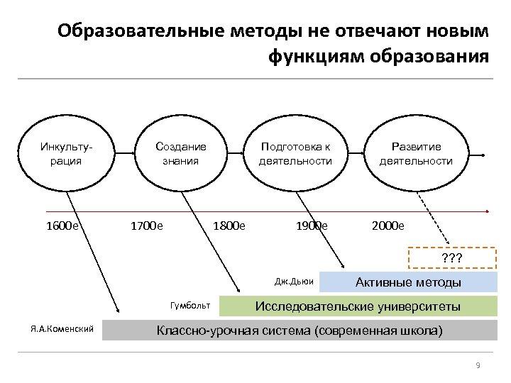 Образовательные методы не отвечают новым функциям образования Инкультурация 1600 е Создание знания 1700 е