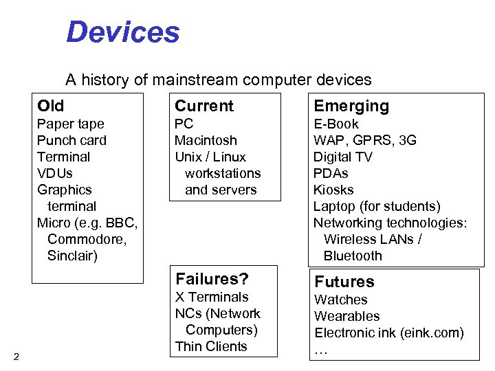 Devices A history of mainstream computer devices Old Emerging Paper tape Punch card Terminal