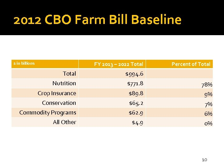 2012 CBO Farm Bill Baseline FY 2013 – 2022 Total $ in billions Percent