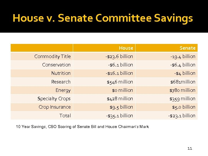 House v. Senate Committee Savings House Senate Commodity Title -$23. 6 billion -19. 4