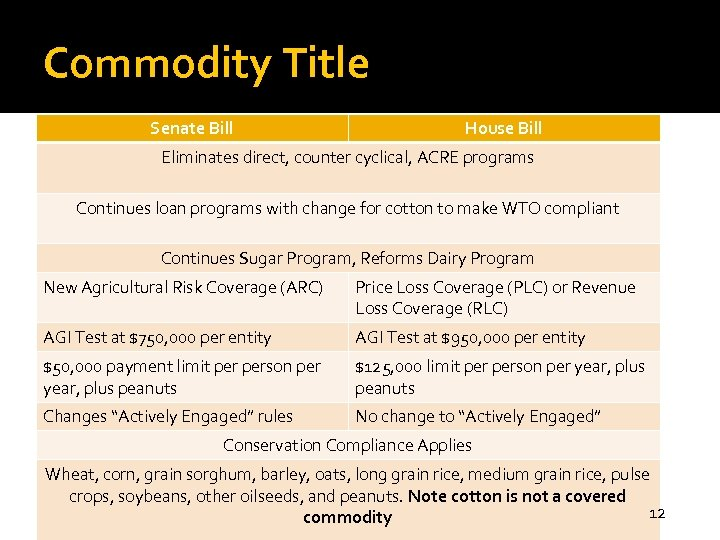 Commodity Title Senate Bill House Bill Eliminates direct, counter cyclical, ACRE programs Continues loan