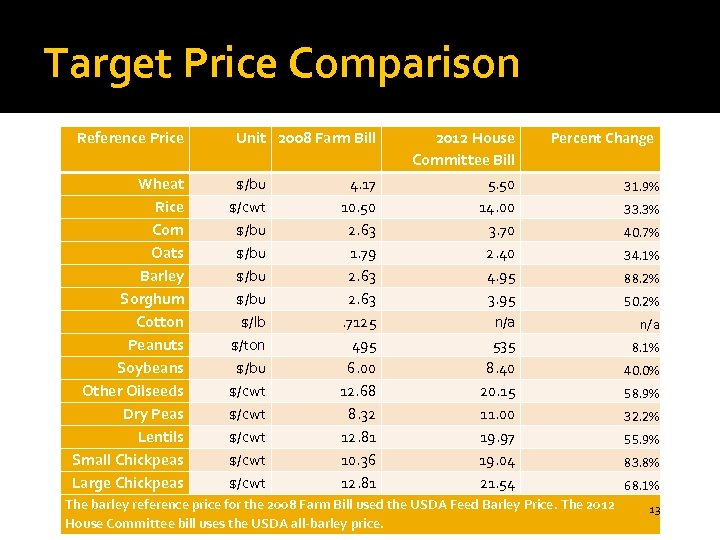 Target Price Comparison Reference Price Wheat Rice Corn Oats Barley Sorghum Cotton Peanuts Soybeans