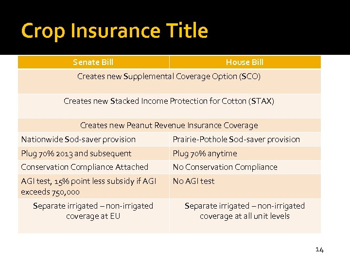 Crop Insurance Title Senate Bill House Bill Creates new Supplemental Coverage Option (SCO) Creates