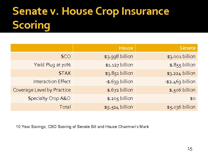 Senate v. House Crop Insurance Scoring House Senate SCO $3. 998 billion $3. 001