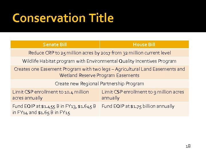 Conservation Title Senate Bill House Bill Reduce CRP to 25 million acres by 2017