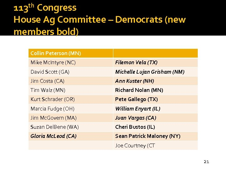 113 th Congress House Ag Committee – Democrats (new members bold) Collin Peterson (MN)