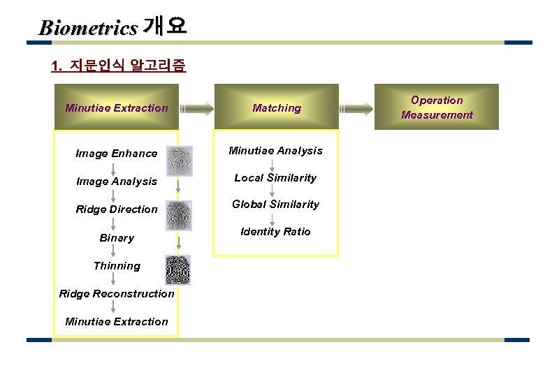 Biometrics 개요 1. 지문인식 알고리즘 Minutiae Extraction Matching Image Enhance Minutiae Analysis Image Analysis