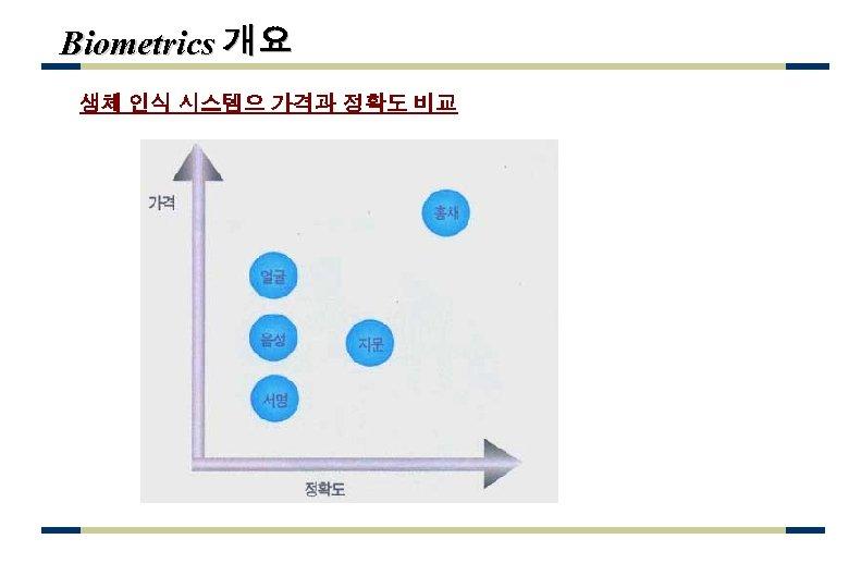 Biometrics 개요 생체 인식 시스템으 가격과 정확도 비교