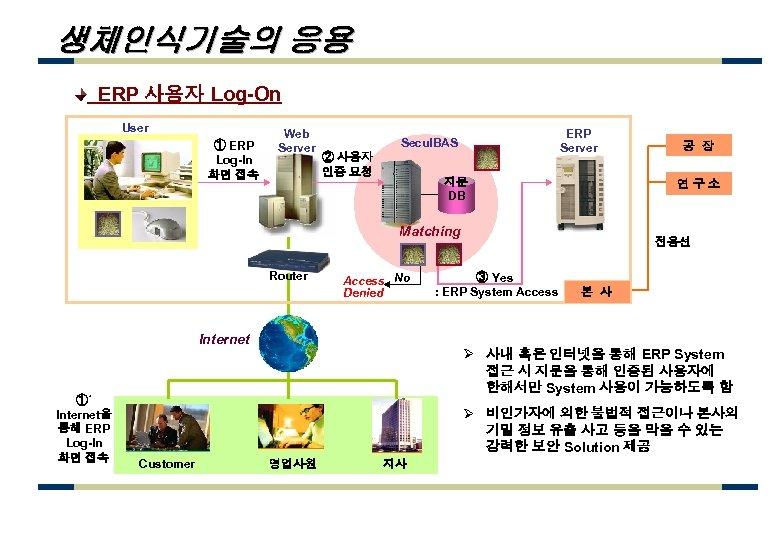 생체인식기술의 응용 ERP 사용자 Log-On User ① ERP Log-In 화면 접속 Web Server ERP
