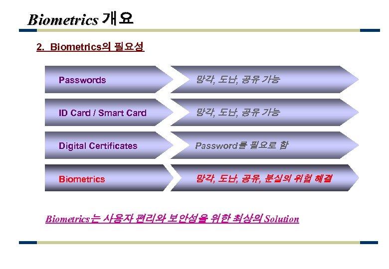 Biometrics 개요 2. Biometrics의 필요성 Passwords 망각, 도난, 공유 가능 ID Card / Smart