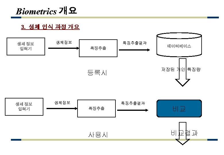 Biometrics 개요 3. 생체 인식 과정 개요 생체 정보 입력기 생체정보 특징추출결과 특징추출 저장된