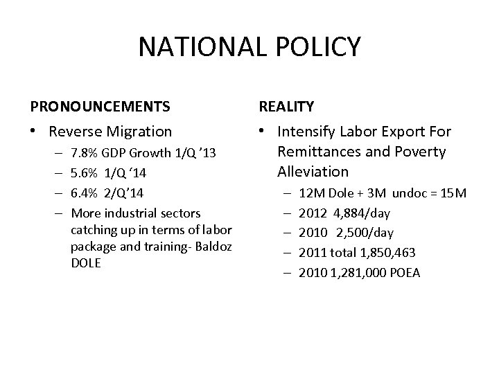 NATIONAL POLICY PRONOUNCEMENTS REALITY • Reverse Migration • Intensify Labor Export For Remittances and
