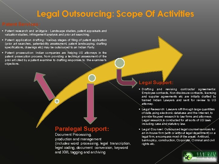 Legal Outsourcing: Scope Of Activities Patent Services: • Patent research and analysis : Landscape