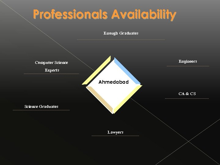 Professionals Availability Enough Graduates Engineers Computer Science Experts Ahmedabad CA & CS Science Graduates