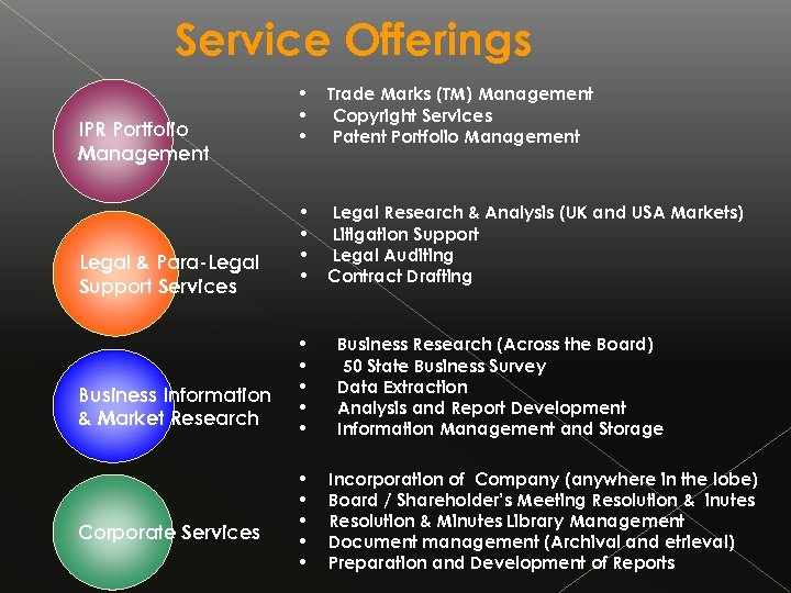 Service Offerings IPR Portfolio Management Legal & Para-Legal Support Services Business Information & Market
