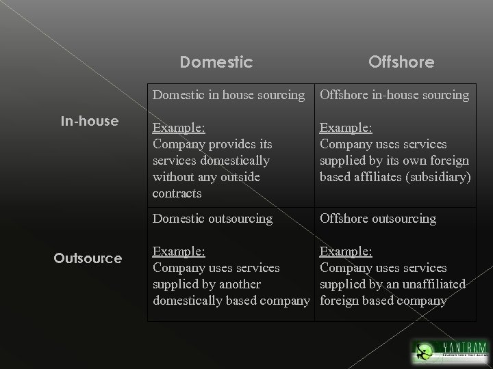 Domestic Offshore Domestic in house sourcing Outsource Example: Company provides its services domestically without