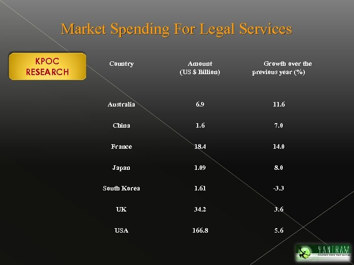 Market Spending For Legal Services KPOC RESEARCH Country Amount (US $ Billion) Growth over