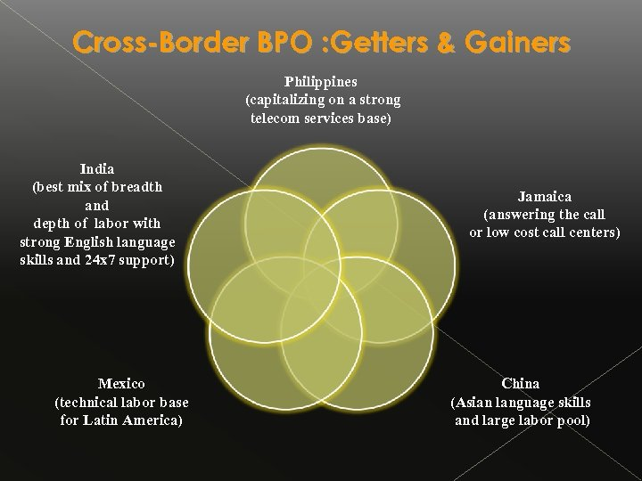 Cross-Border BPO : Getters & Gainers Philippines (capitalizing on a strong telecom services base)