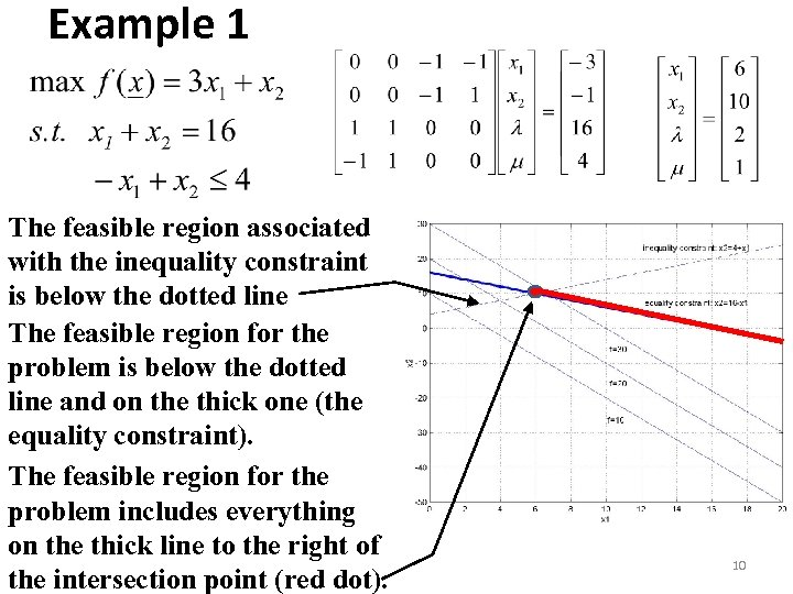 Example 1 The feasible region associated with the inequality constraint is below the dotted