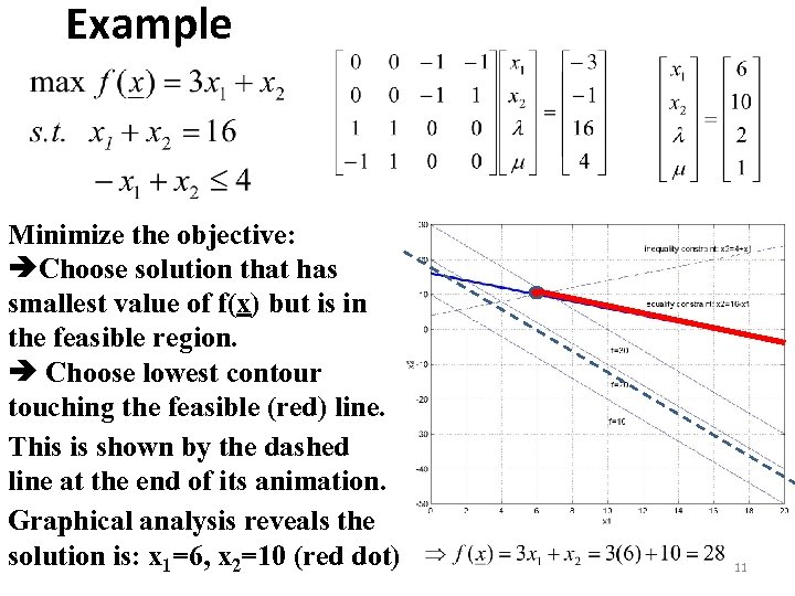 Example Minimize the objective: Choose solution that has smallest value of f(x) but is