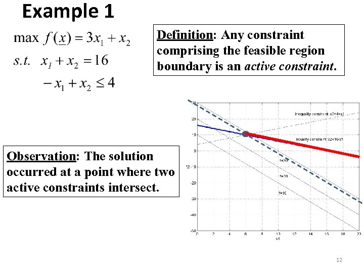 Example 1 Definition: Any constraint comprising the feasible region boundary is an active constraint.