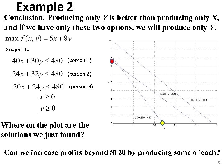 Example 2 Conclusion: Producing only Y is better than producing only X, and if