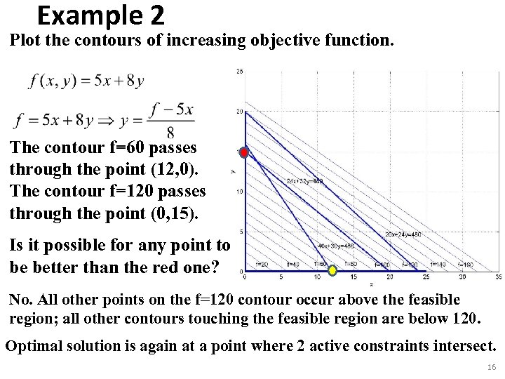 Example 2 Plot the contours of increasing objective function. The contour f=60 passes through