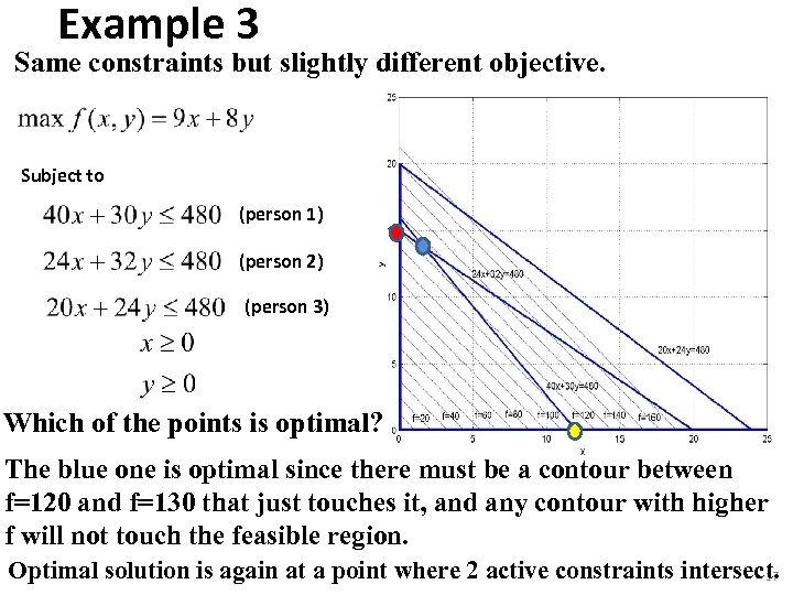 Example 3 Same constraints but slightly different objective. Subject to (person 1) (person 2)