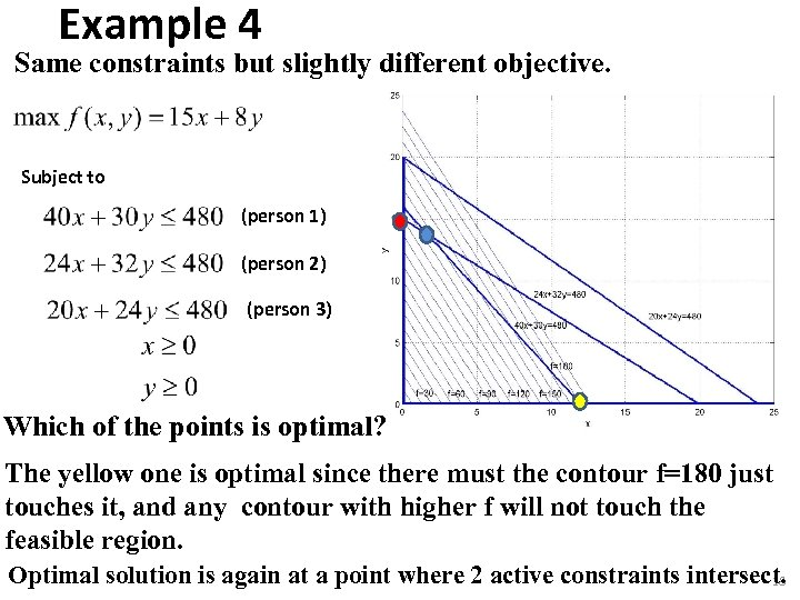 Example 4 Same constraints but slightly different objective. Subject to (person 1) (person 2)