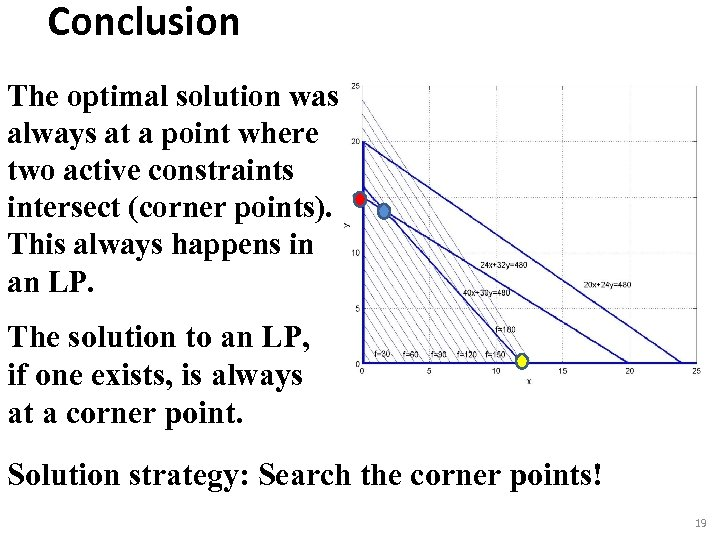 Conclusion The optimal solution was always at a point where two active constraints intersect